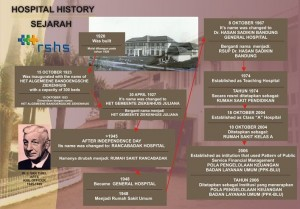 sejarah rshs bandung
